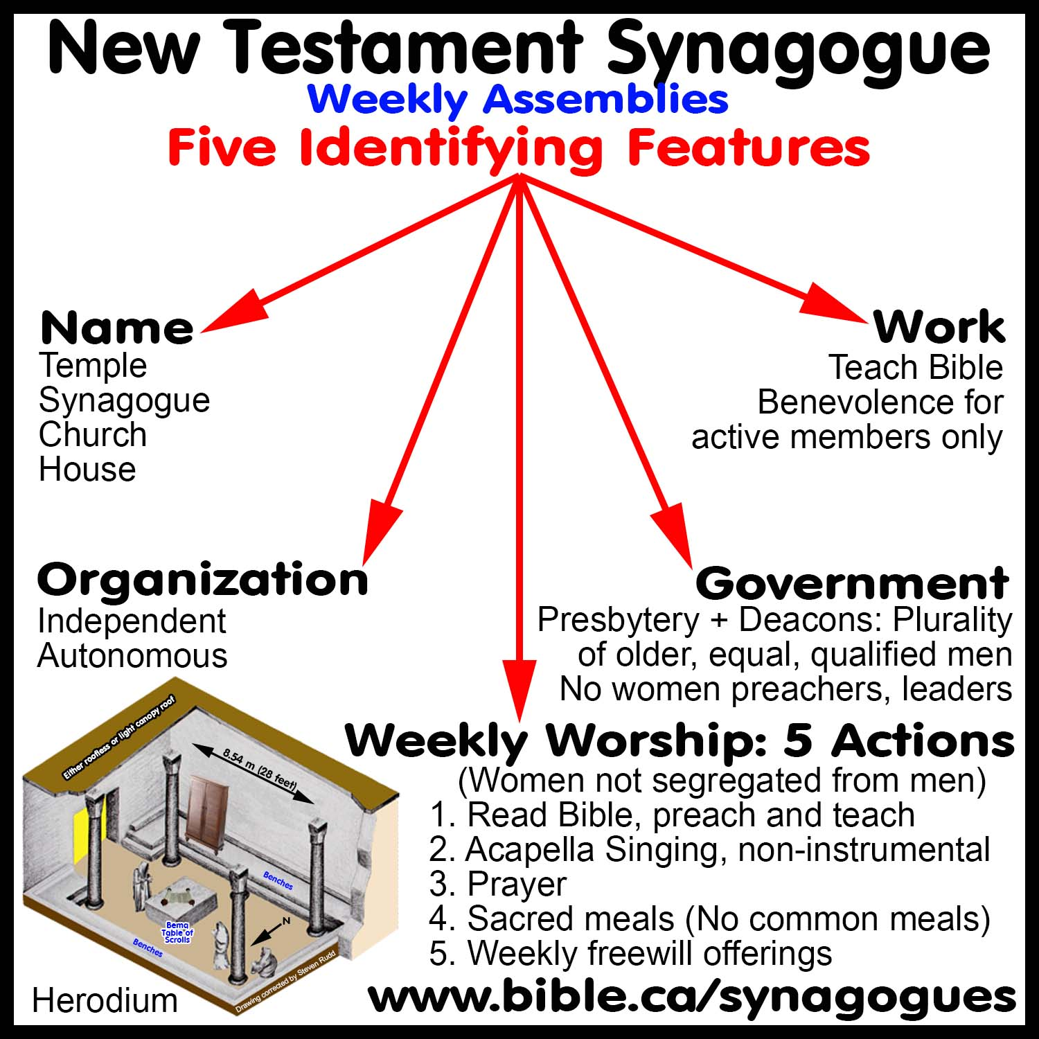 hight resolution of collective names of synagogues house of prayer temple church diagram of rosary beads diagram house of prayer