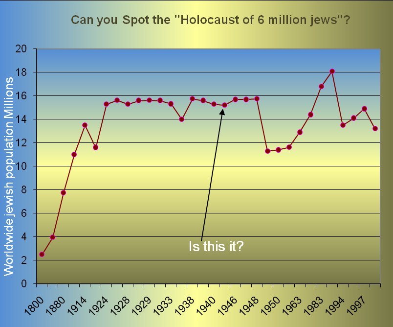 Statistics on the fraudulent WWII holocaust