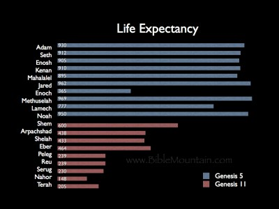 Life expectancy in Genesis 5 and Genesis 11