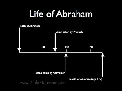 Chart of Abram's life