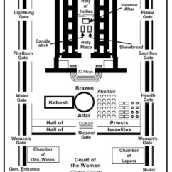 New Jerusalem Diagram 2008 Nissan Sentra Engine The Temple In Design Of S
