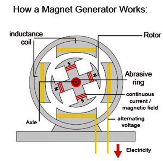 Ceiling Fan Wiring Diagram Schematic Magnetic Energy Generator