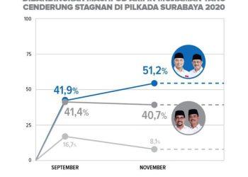 Hasil survei Charta Politika/ist
