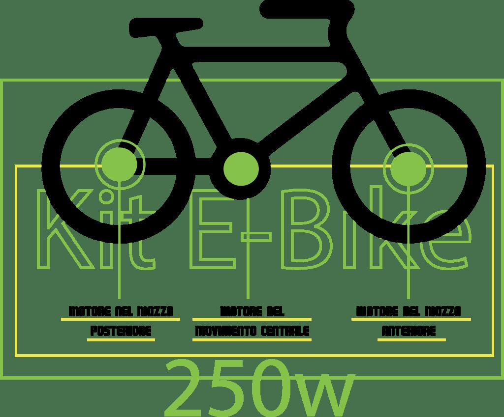 Kit E-Bike posizione motore