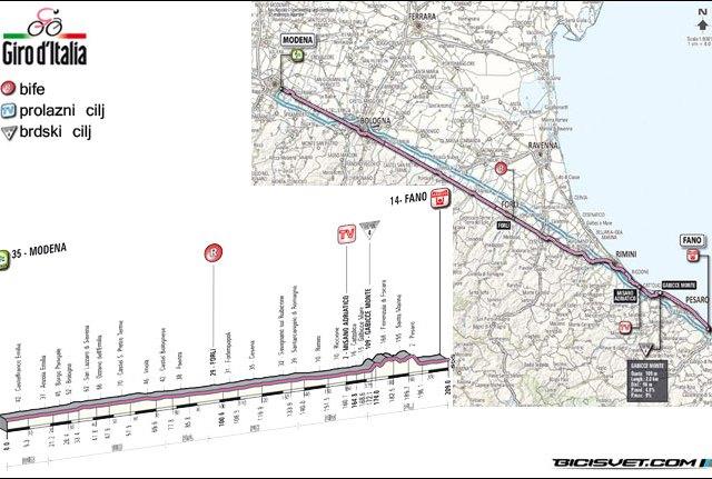 Điro '12 – E5 Modena-Fano 199km