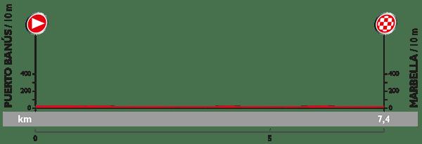 Vuelta'15 E1 Marbela 7km