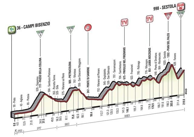 Giro'16 E10 Sestola 219km