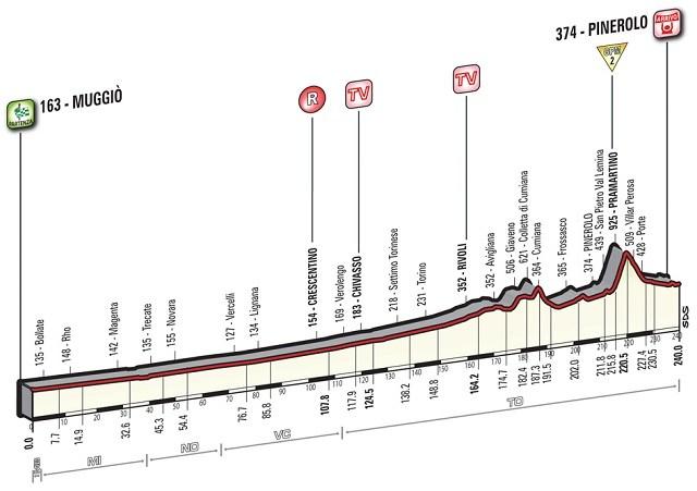 Giro'16 E18 Pinerolo 244km