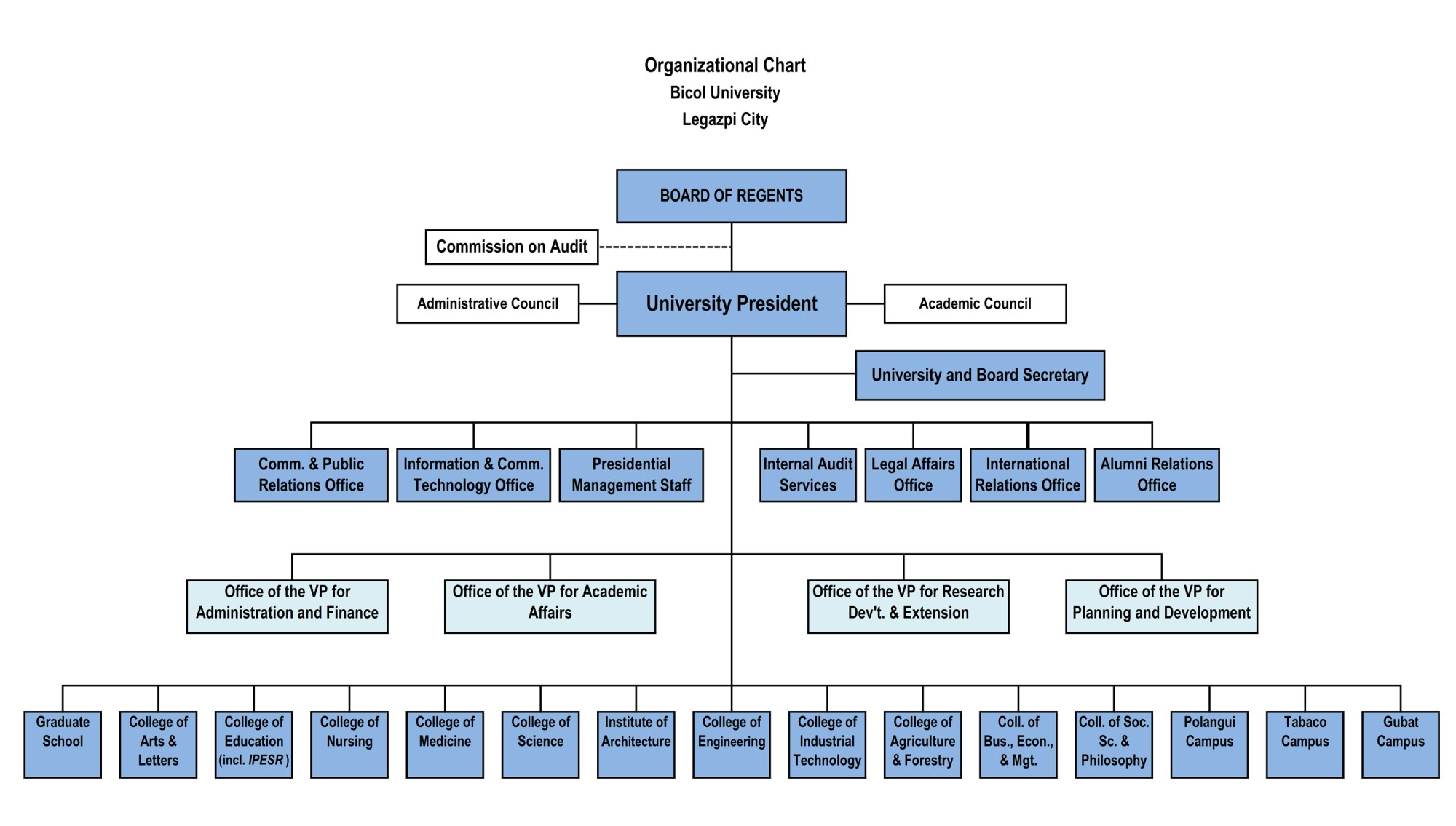 hight resolution of university organizational chart