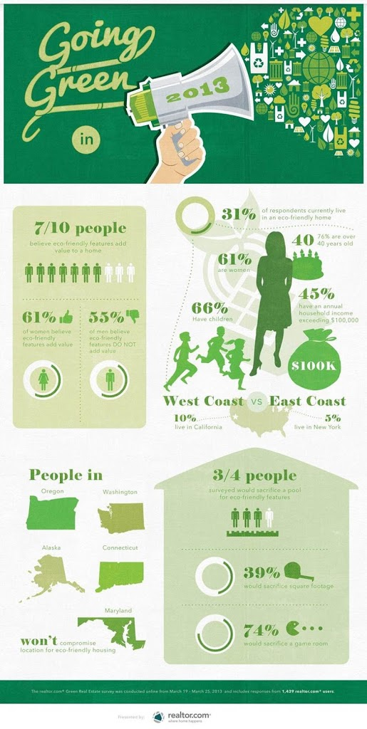 Want An Eco Friendly Home You Re Not Alone Infographic