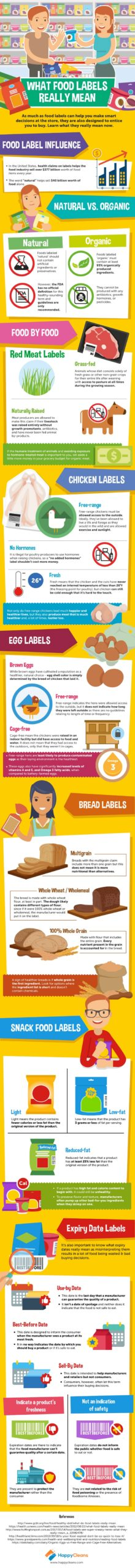 What Food Labels Really Mean Infographic