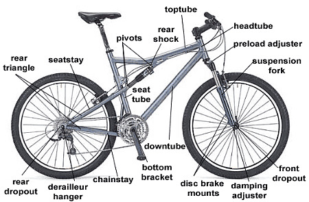 Bicycle anatomy gives the what, where, & why of bicycle