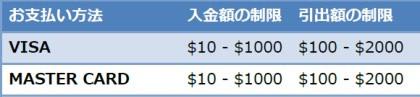 クレジットカード入金条件