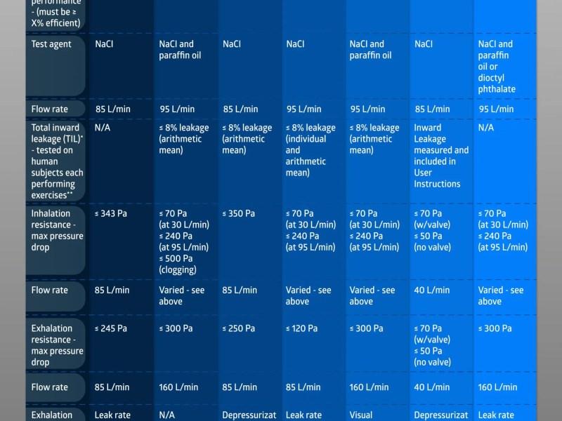Comparing N95 masks