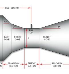 the universal venturi tube uvt has a true venturi shape as shown here [ 1500 x 750 Pixel ]