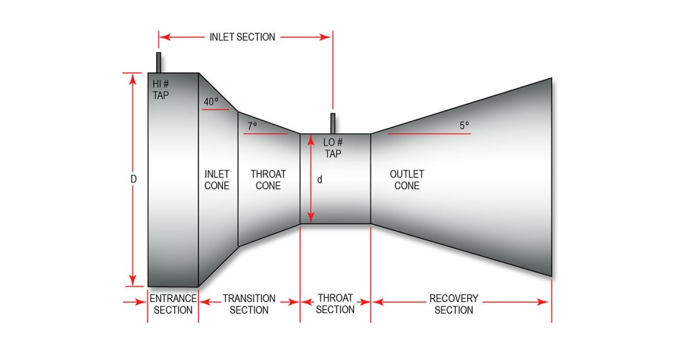 medium resolution of the universal venturi tube uvt has a true venturi shape as shown here