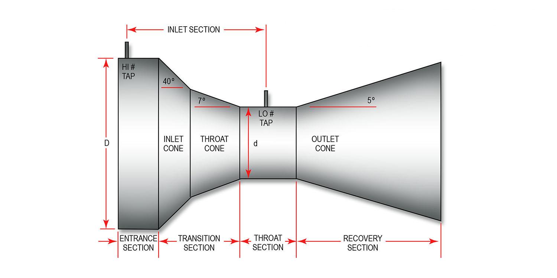hight resolution of the universal venturi tube uvt has a true venturi shape as shown here
