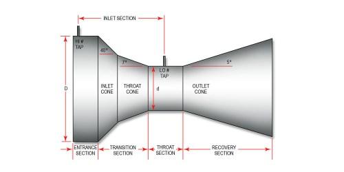 small resolution of the universal venturi tube uvt has a true venturi shape as shown here