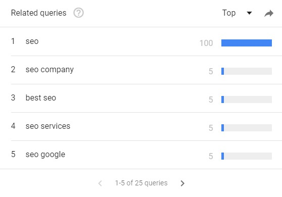 google trends topic suggestions
