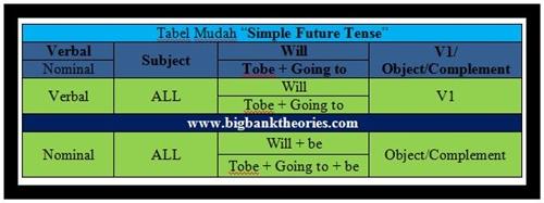 Cara Mudah Menghafal Rumus Simple Future Tense