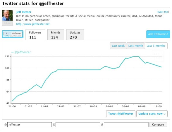 Twitter Followers Stats for @jeffhester by TwitterCounter