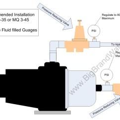 Grundfos Booster Pump Wiring Diagram Sample Network In Visio Mq3 45 Wireing Pressure