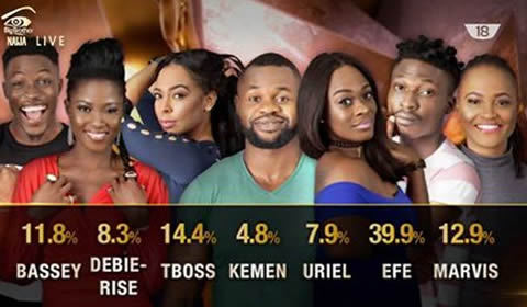 Voting Results For Big Brother Naija 2017 Week 6