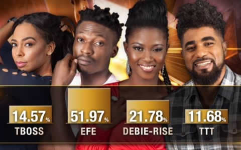 Voting Results For Big Brother Naija 2017 Week 8