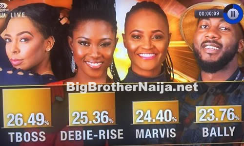 Voting Results For Big Brother Naija 2017 Week 10