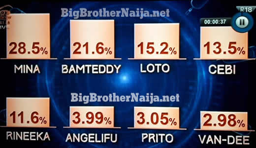 Voting Results For Big Brother Naija 2018 Week 3