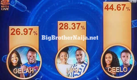 Voting Results For Big Brother Naija 2018 Week 5