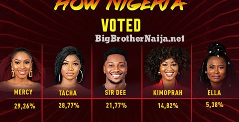 Big Brother Naija 2019 Week 2 Voting Results