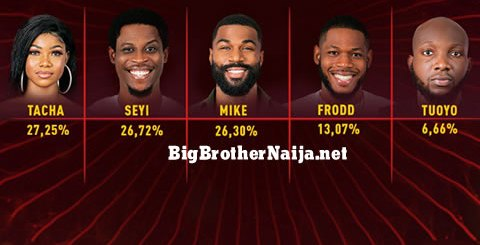 Big Brother Naija 2019 Week 3 Voting Results