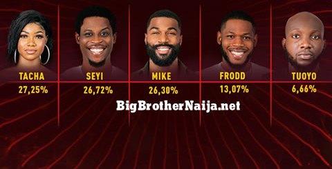 Big Brother Naija 2019 Week 3 Voting Results