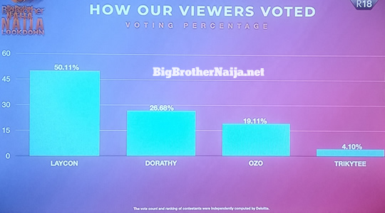 Big Brother Naija 2020 'Season 5' week 9 voting results