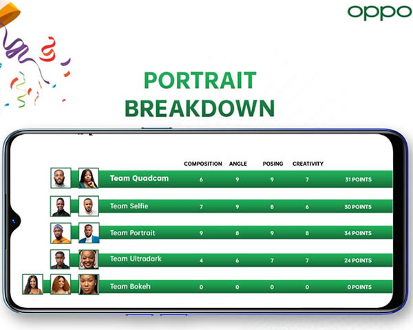 Big Brother Naija 2020 'Season 5' OPPOgraphy Task Portrait Results