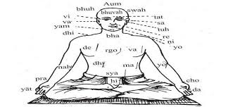 Gayatri Mantra Benefits