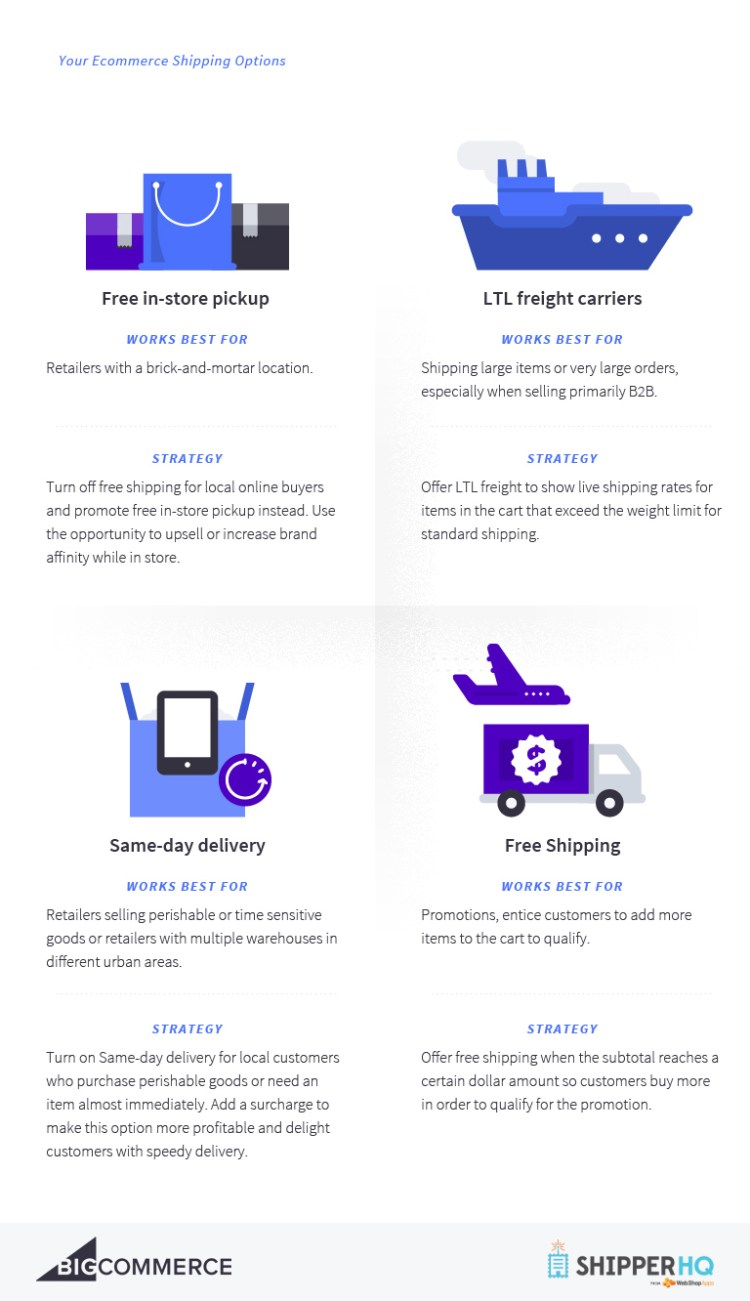ecommerce shipping best practices