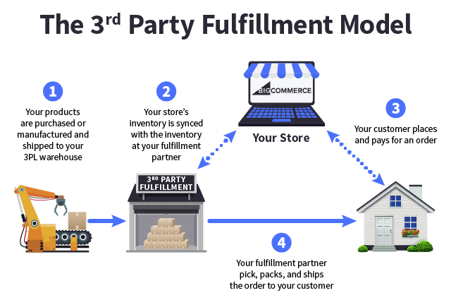 inventory control flow diagram haltech sport 2000 wiring ecommerce order fulfillment models 101 [tips + strategy]