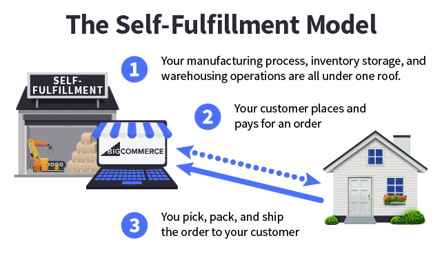 inventory management process flow diagram heil ac wiring ecommerce order fulfillment models 101 [tips + strategy]