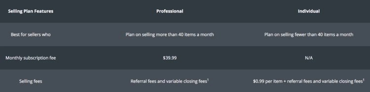 amazon fba selling fees