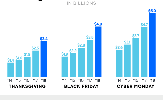 Cyber Monday Marketing Tips Campaign Ideas To Drive