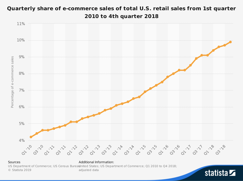 Quarterly Share of Ecommerce Sales statistic