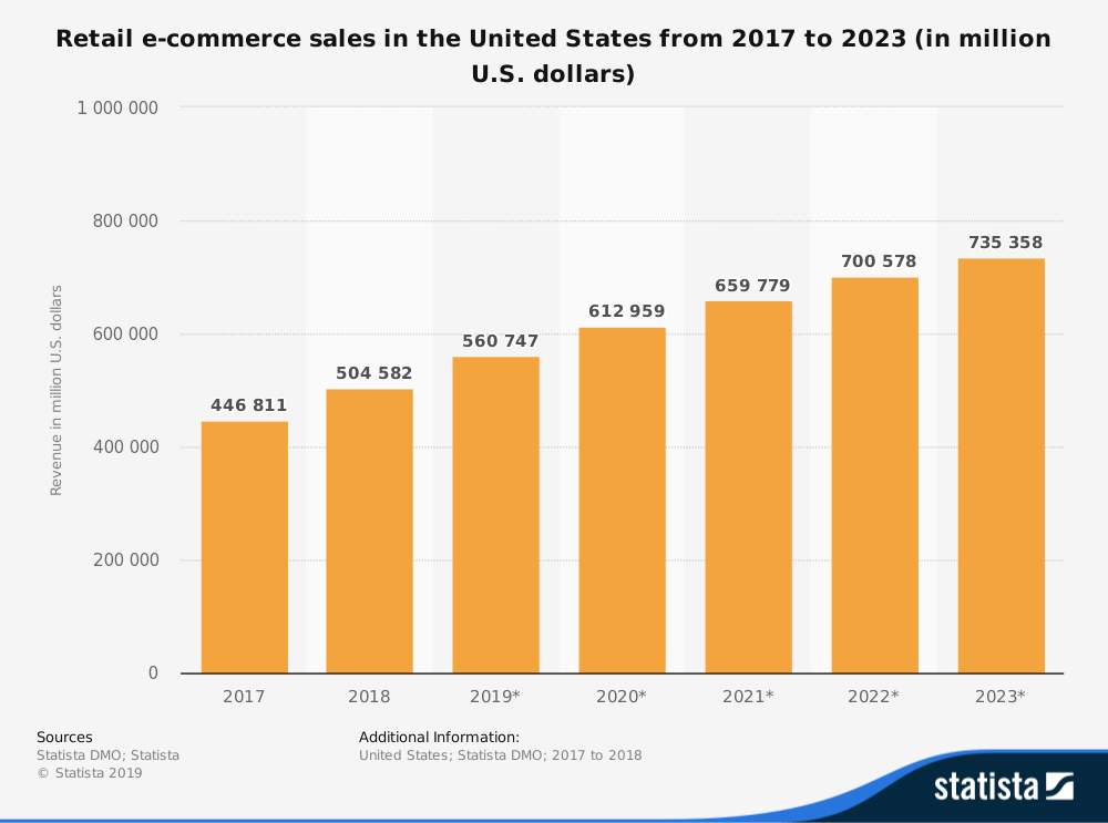 Retail Ecommerce Sales in US statistic