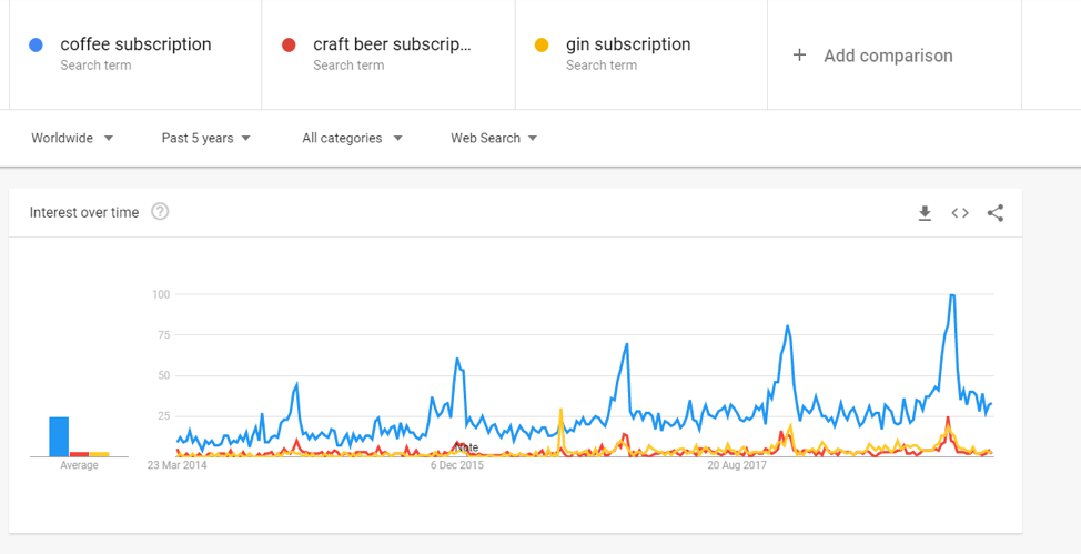 craft beer subscription boxes google trend data