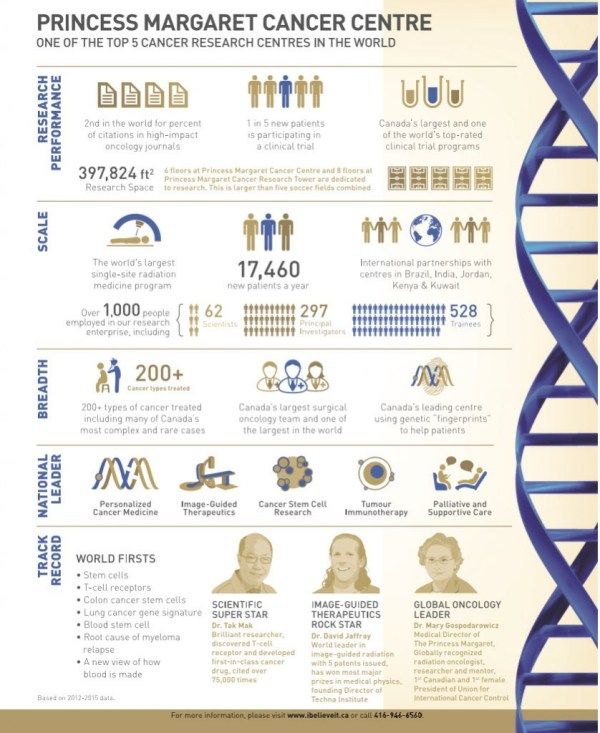 princess margaret infographic