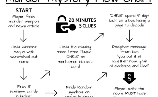 D I Y Murder Mystery Escape Game Printable Big