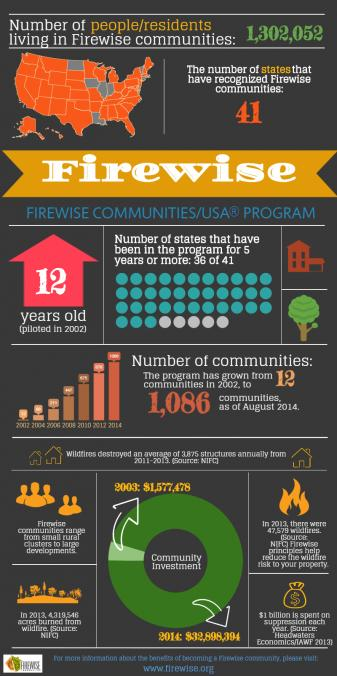 NFPA_Firewise_Infographic