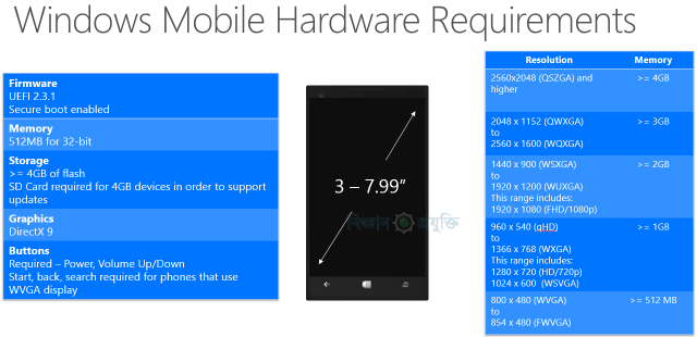windows_10_mobile_hardware_requirements