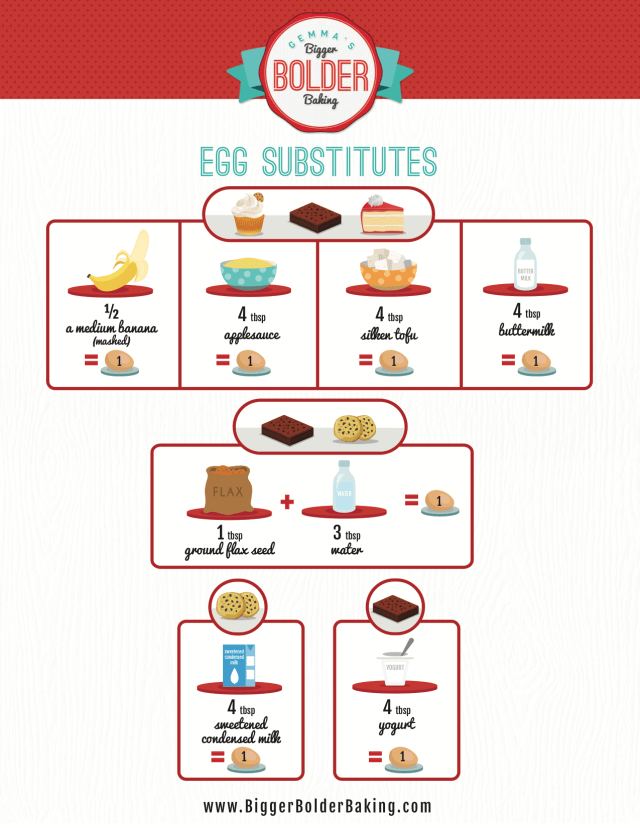 Egg Substitutes chart, showing the best egg substitutes for baking!